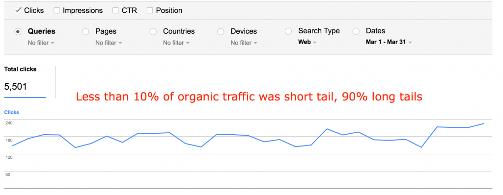 Largest amount of traffic is coming long tails